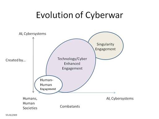 Evolution of Cyberwar