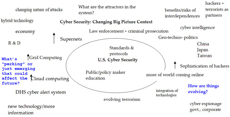 Standards & protocols, U.S. Cyber Security, China, Japan, Taiwan, cloud computing, grid computing, cyber espionage, DHS cyber alert system