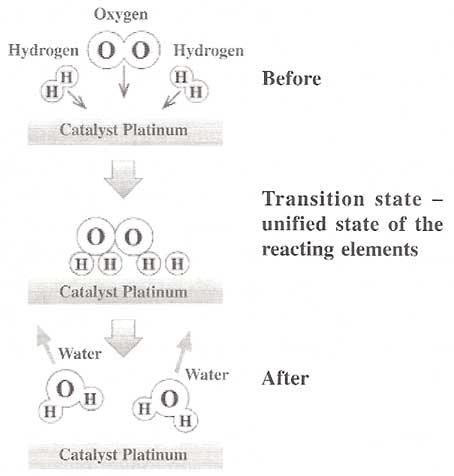 Before, Transition State - Unified state of the reacting elements, After
