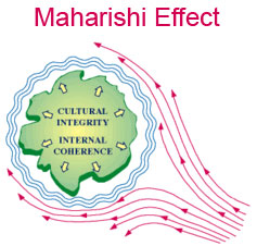 diagram of the Maharishi Effect