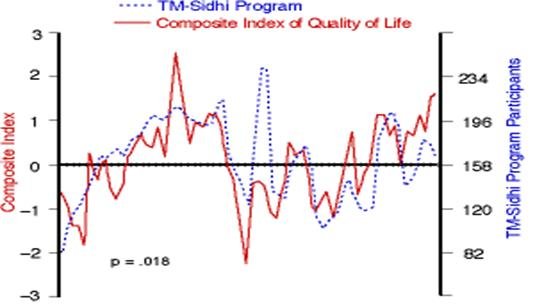 Graph of Overall Composite Quality of Life Index