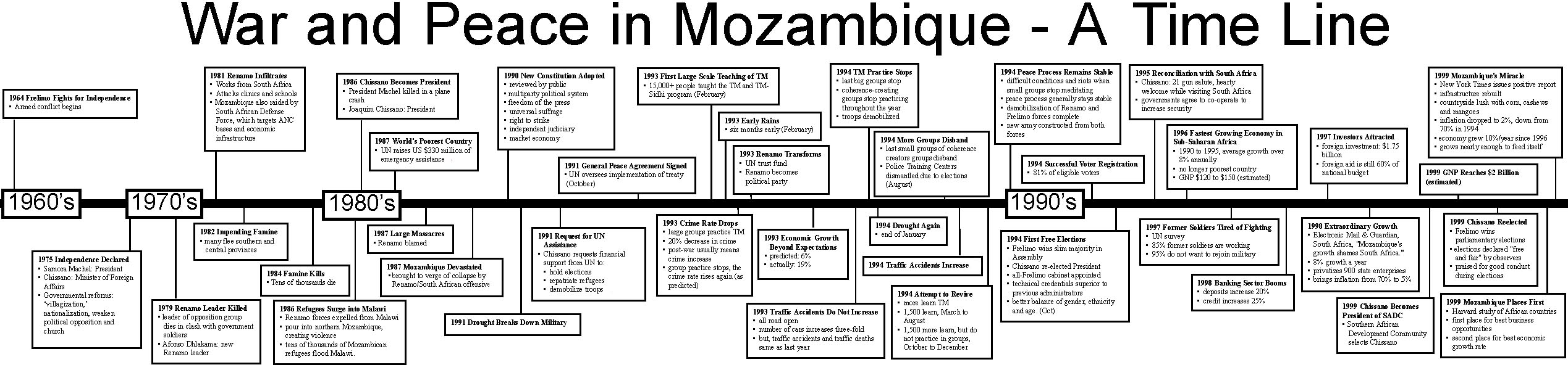 Timeline of Mozambique History since 1964